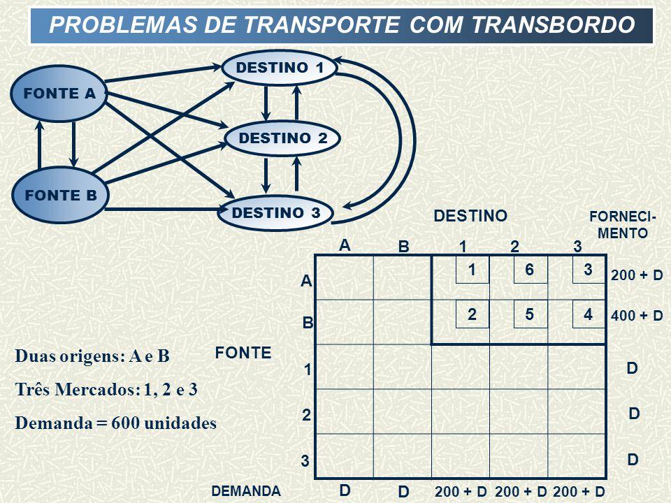 FONTE A FONTE B DESTINO 1 DESTINO 2 DESTINO 3 PROBLEMAS DE TRANSPORTE COM TRANSBORDO 3 4 1 2 6 5 A B123 D D 200 + D 400 + D D D D 1 2 3 A B DESTINO FONTE FORNECI- MENTO DEMANDA Duas origens: A e B Três Mercados: 1, 2 e 3 Demanda = 600 unidades