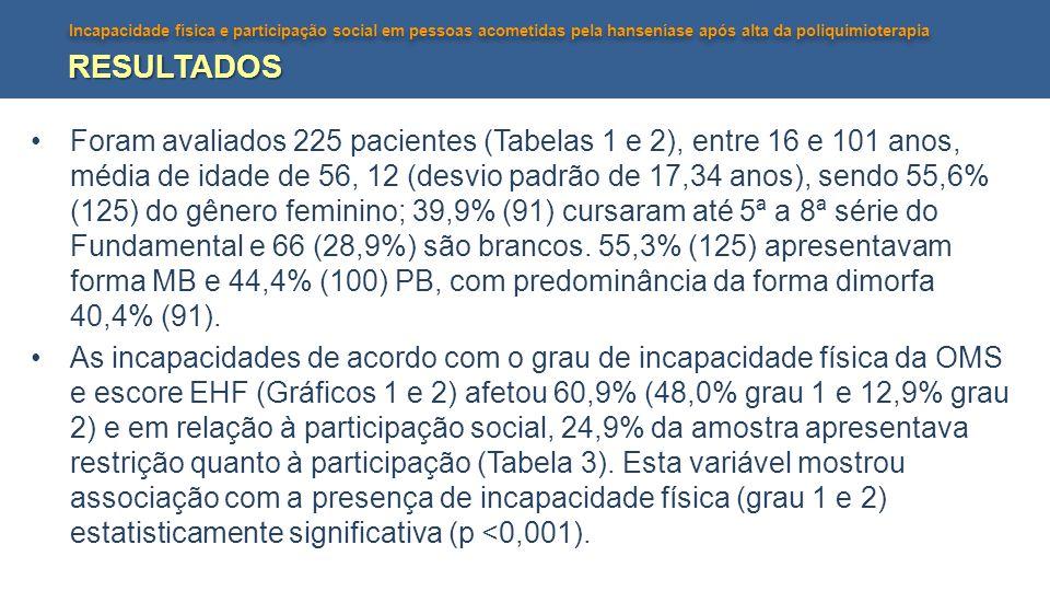 Incapacidade física e participação social em pessoas acometidas pela hanseníase após alta da poliquimioterapia RESULTADOS Foram avaliados 225 paciente