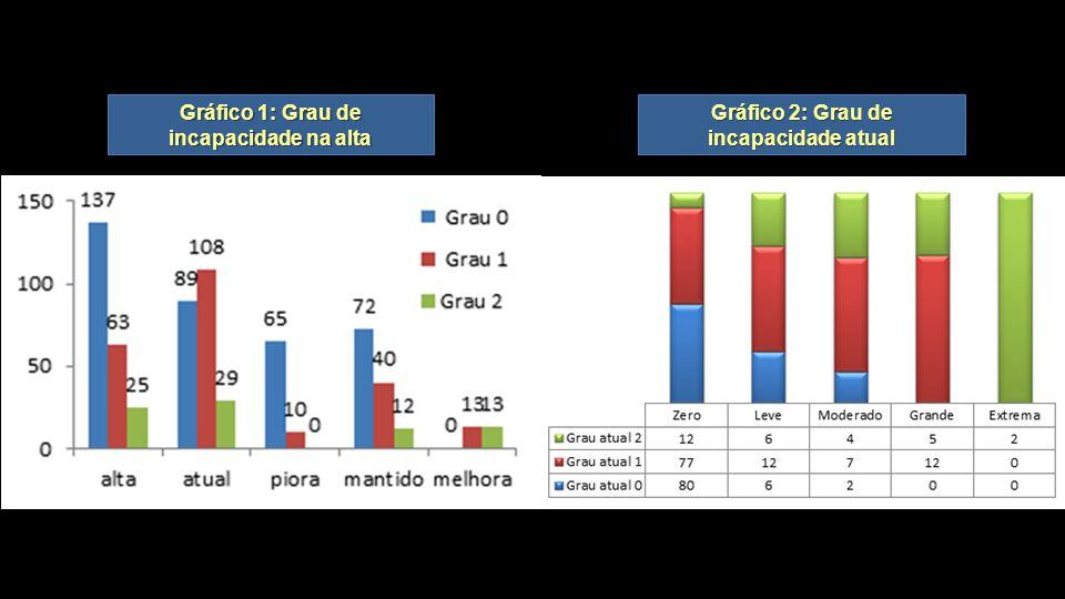 Gráfico 1: Grau de incapacidade na alta Gráfico 2: Grau de incapacidade atual