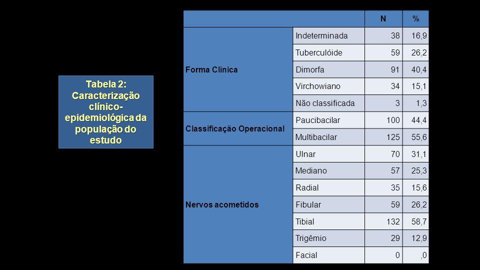 Tabela 2: Caracterização clínico- epidemiológica da população do estudo N% Forma Clínica Indeterminada3816,9 Tuberculóide5926,2 Dimorfa9140,4 Virchowi