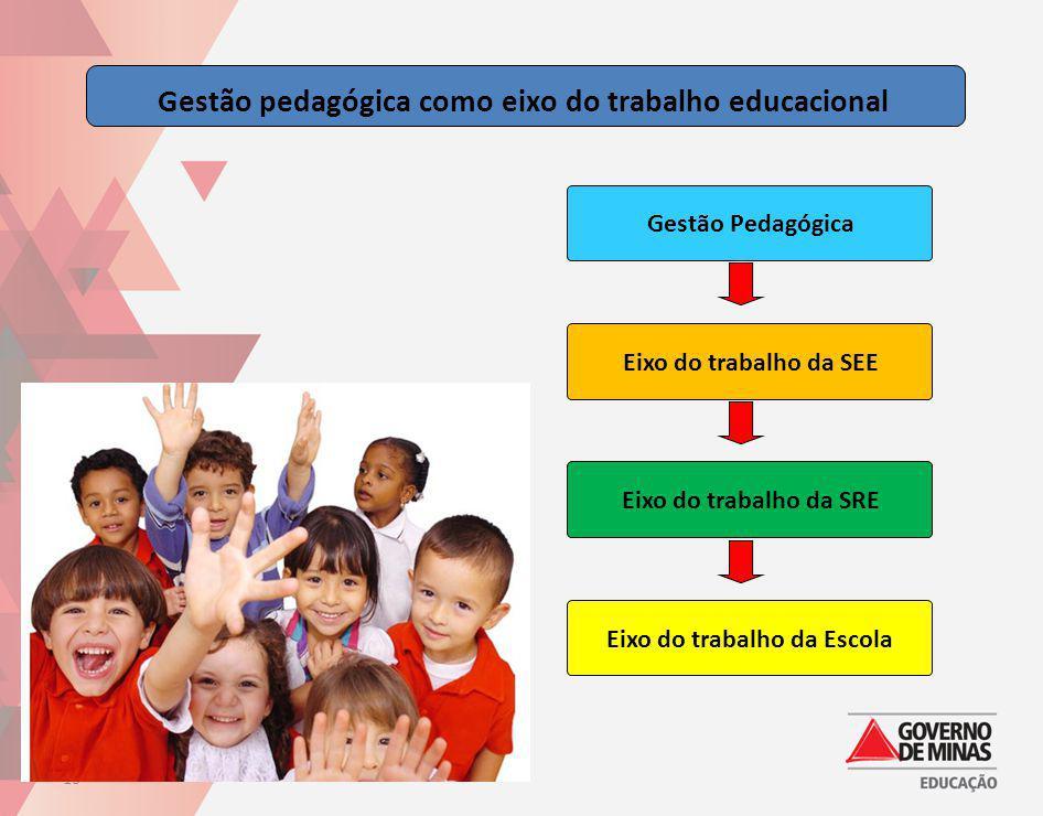 Gestão PedagógicaEixo do trabalho da SEEEixo do trabalho da SREEixo do trabalho da Escola Gestão pedagógica como eixo do trabalho educacional 10