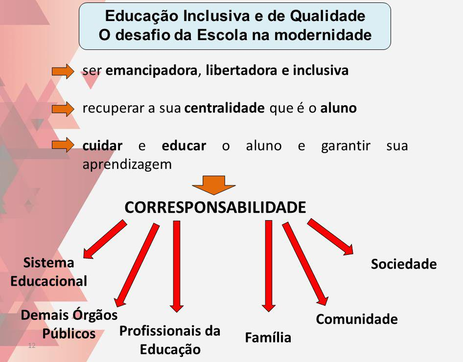 Educação Inclusiva e de Qualidade O desafio da Escola na modernidade ser emancipadora, libertadora e inclusiva recuperar a sua centralidade que é o al