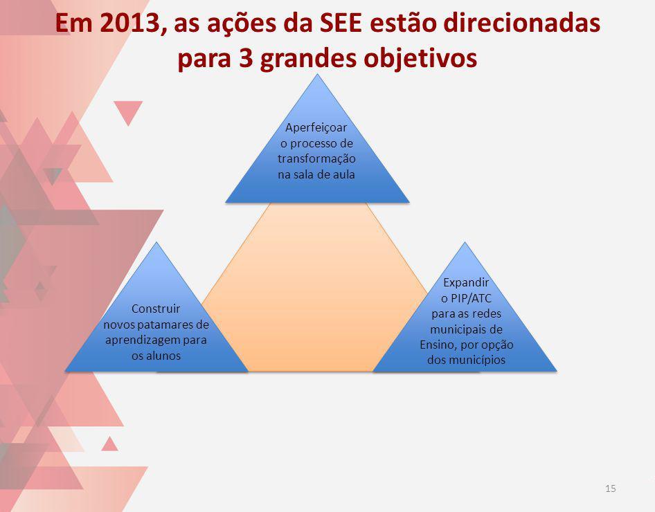 Em 2013, as ações da SEE estão direcionadas para 3 grandes objetivos Aperfeiçoar o processo de transformação na sala de aula Construir novos patamares