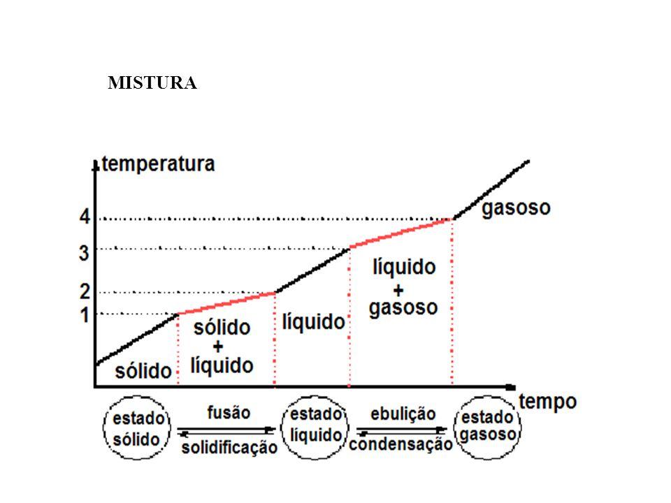 MISTURA