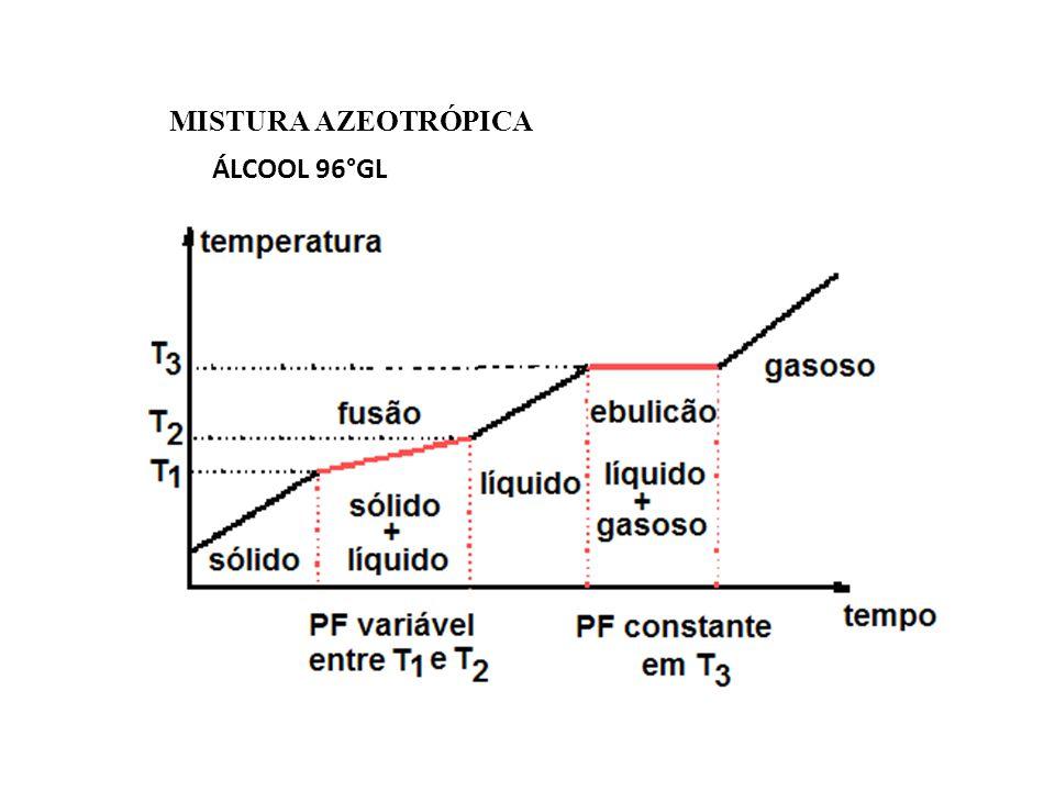 MISTURA AZEOTRÓPICA ÁLCOOL 96°GL