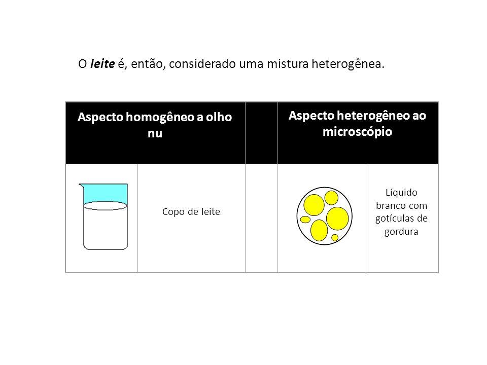 SEPARAÇÃO DE MISTURAS HOMOGÊNEAS DESTILAÇÃO SIMPLES – Sólido dissolvido em líquido(sal + água)
