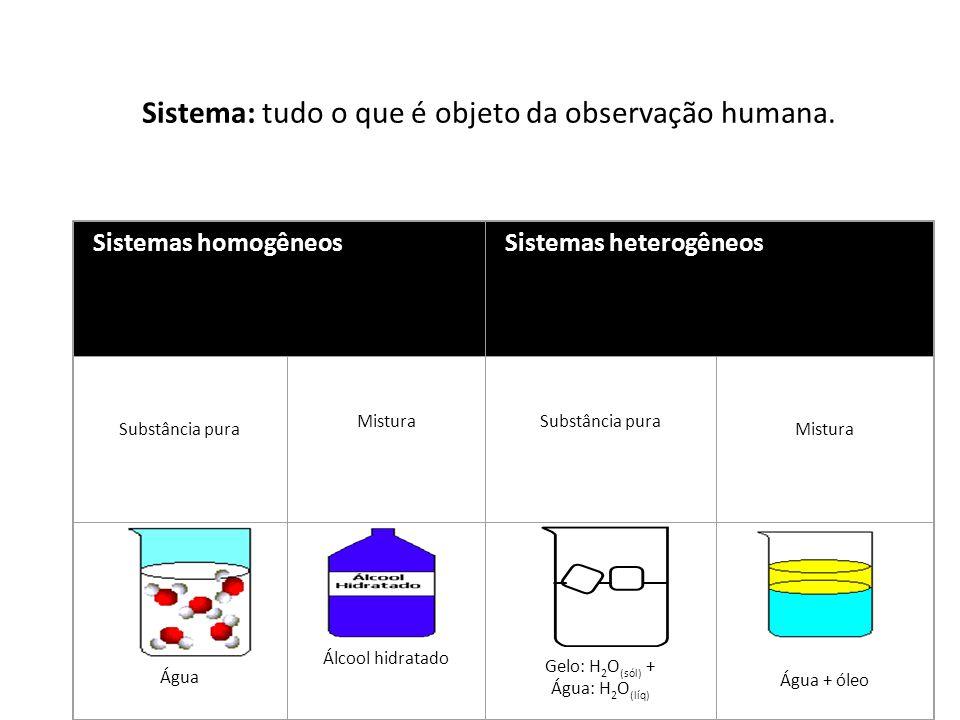 Sistema: tudo o que é objeto da observação humana. Sistemas homogêneosSistemas heterogêneos Substância pura MisturaSubstância pura Mistura Água Álcool