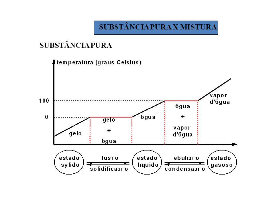 SUBSTÂNCIA PURA X MISTURA SUBSTÂNCIA PURA