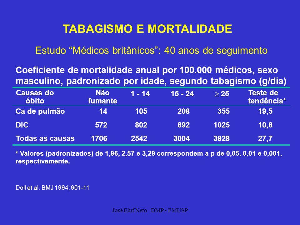 José Eluf Neto DMP - FMUSP TABAGISMO E MORTALIDADE Estudo Médicos britânicos: 40 anos de seguimento Coeficiente de mortalidade anual por 100.000 médic