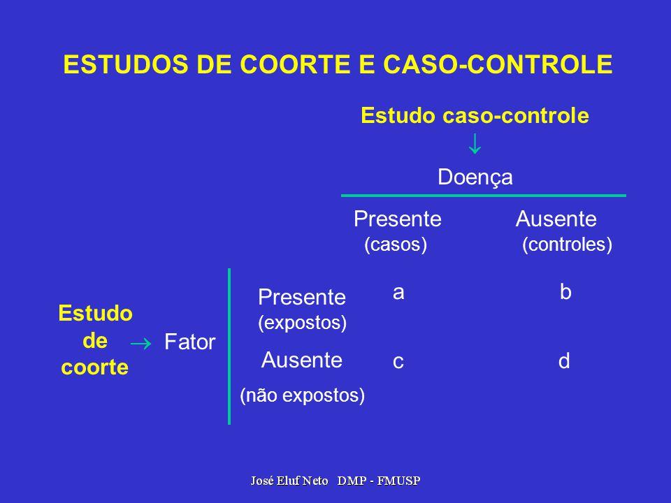 ESTUDOS DE COORTE E CASO-CONTROLE Estudo caso-controle Doença Presente Ausente (casos) (controles) a b c d Estudo de coorte Fator Presente (expostos)