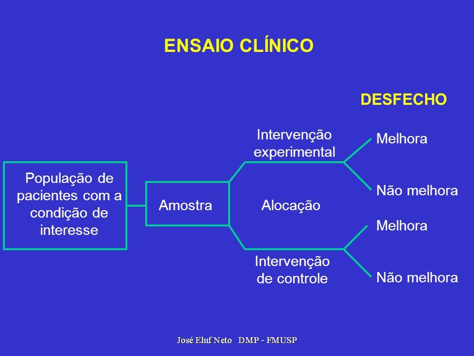 ENSAIO CLÍNICO População de pacientes com a condição de interesse Amostra Intervenção experimental Alocação Intervenção de controle Melhora Não melhor