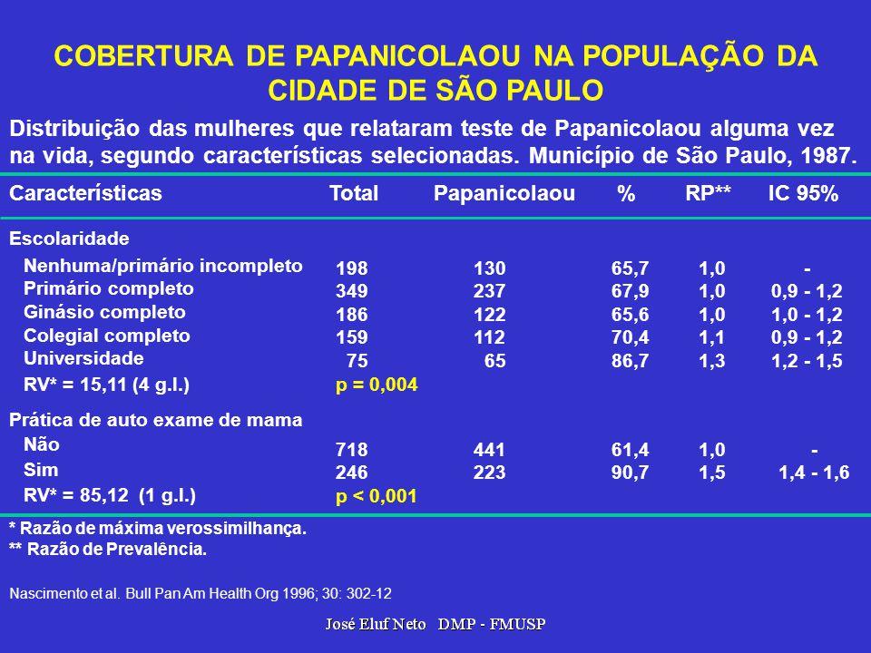 Características Total Papanicolaou % RP** IC 95% Escolaridade Nenhuma/primário incompleto Primário completo Ginásio completo Colegial completo Univers