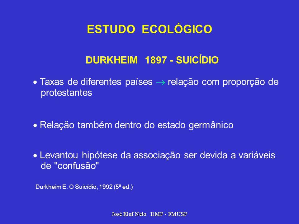 ESTUDO ECOLÓGICO DURKHEIM 1897 - SUICÍDIO Taxas de diferentes países relação com proporção de protestantes Relação também dentro do estado germânico L