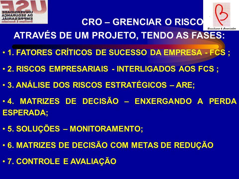 CRO – GRENCIAR O RISCO ATRAVÉS DE UM PROJETO, TENDO AS FASES: 1.