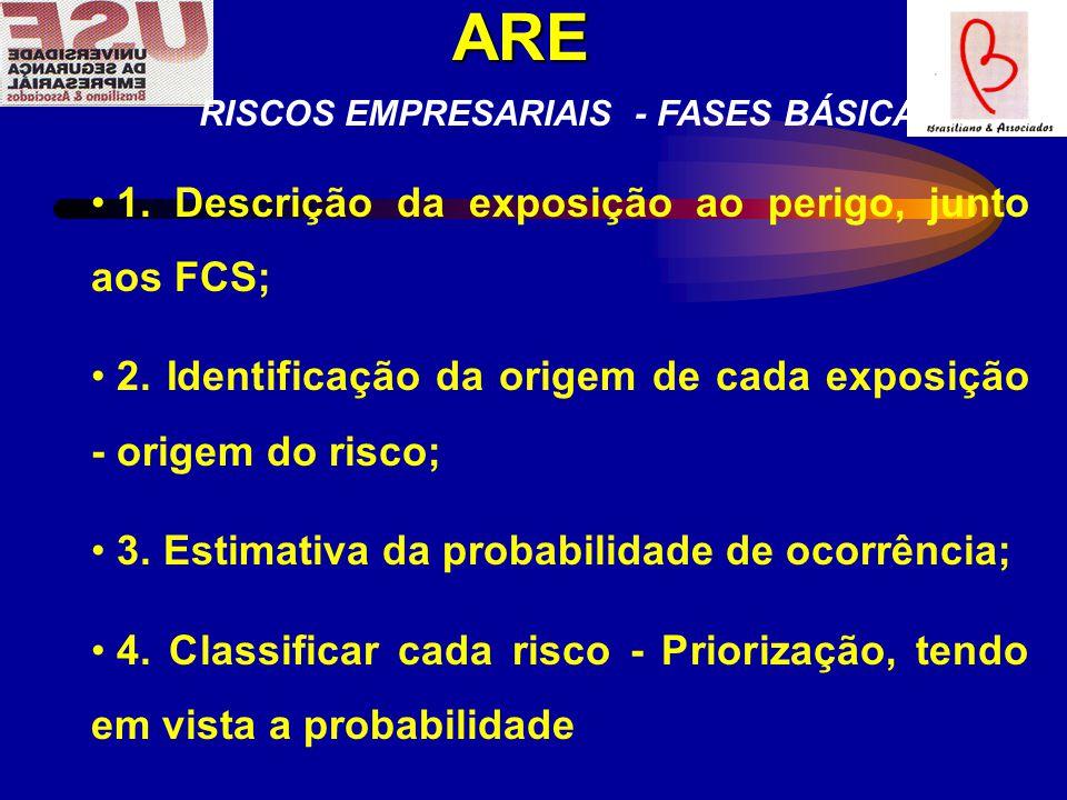 RISCOS EMPRESARIAIS - FASES BÁSICAS 1.Descrição da exposição ao perigo, junto aos FCS; 2.