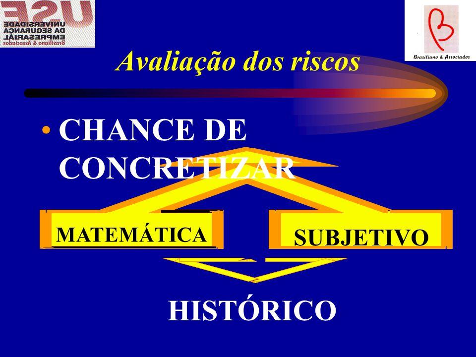 Avaliação dos riscos MATEMÁTICA SUBJETIVO HISTÓRICO CHANCE DE CONCRETIZAR