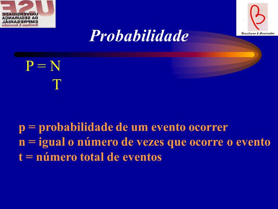 Probabilidade P = N T p = probabilidade de um evento ocorrer n = igual o número de vezes que ocorre o evento t = número total de eventos