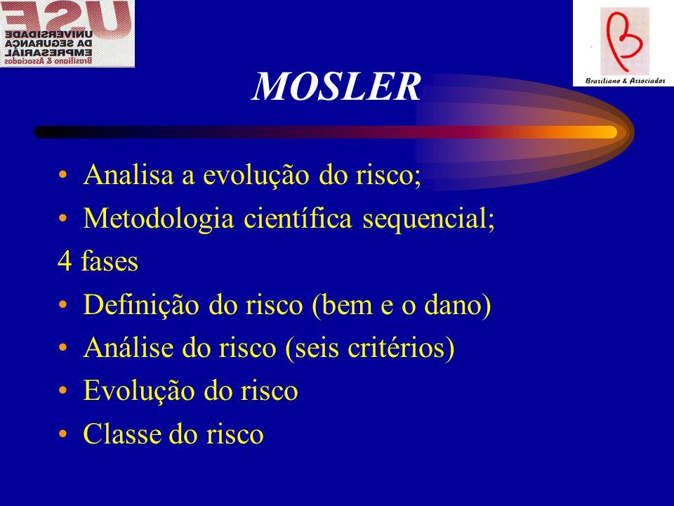MOSLER Analisa a evolução do risco; Metodologia científica sequencial; 4 fases Definição do risco (bem e o dano) Análise do risco (seis critérios) Evolução do risco Classe do risco