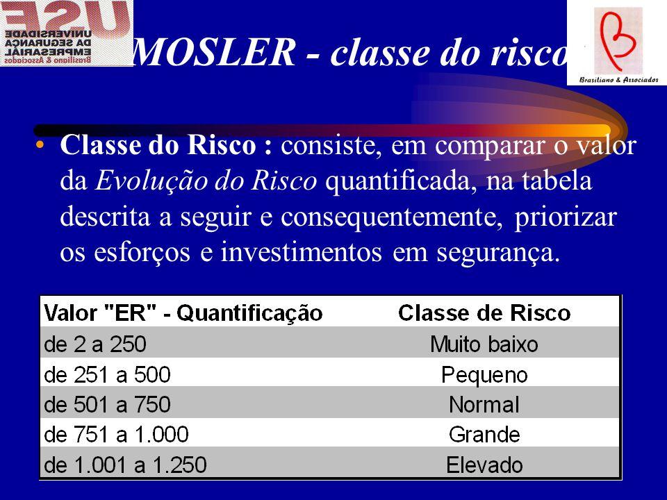 MOSLER - classe do risco Classe do Risco : consiste, em comparar o valor da Evolução do Risco quantificada, na tabela descrita a seguir e consequentemente, priorizar os esforços e investimentos em segurança.