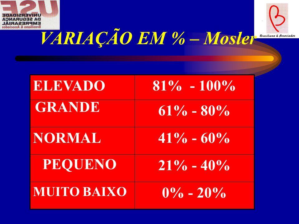 VARIAÇÃO EM % – Mosler 21% - 40% 61% - 80% 0% - 20% MUITO BAIXO 41% - 60%NORMAL 81% - 100%ELEVADO GRANDE PEQUENO