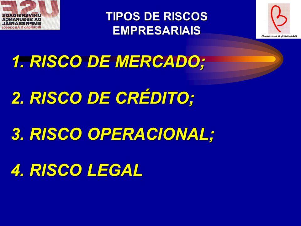 TIPOS DE RISCOS EMPRESARIAIS 1.RISCO DE MERCADO; 2.