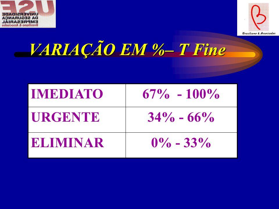 VARIAÇÃO EM %– T Fine 0% - 33%ELIMINAR 34% - 66%URGENTE 67% - 100%IMEDIATO