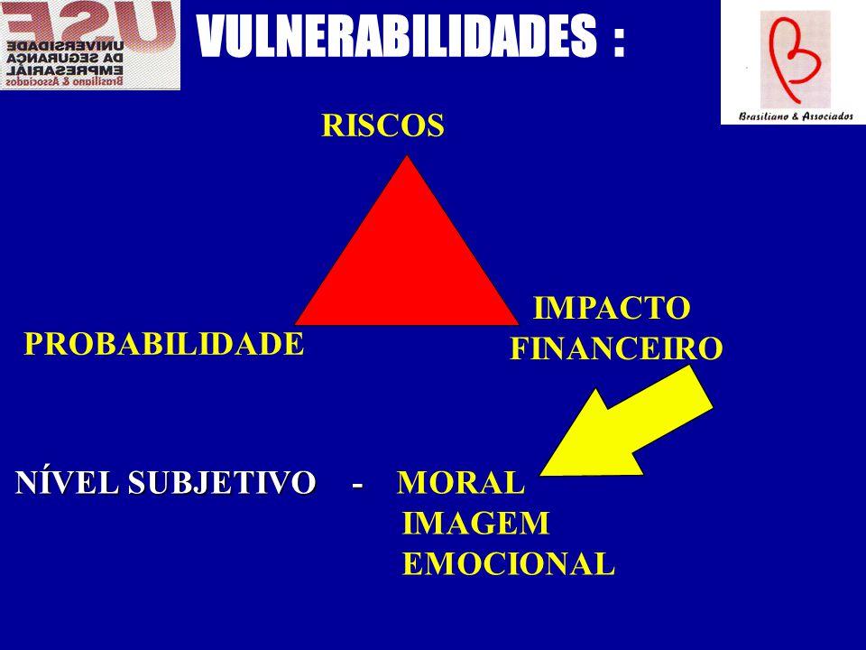 VULNERABILIDADES : RISCOS PROBABILIDADE IMPACTO FINANCEIRO NÍVEL SUBJETIVO - NÍVEL SUBJETIVO - MORAL IMAGEM EMOCIONAL
