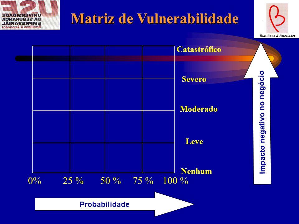 Matriz de Vulnerabilidade Matriz de Vulnerabilidade Catastrófico Severo Moderado Leve Nenhum 0%25 %50 %75 %100 % Probabilidade Impacto negativo no negócio
