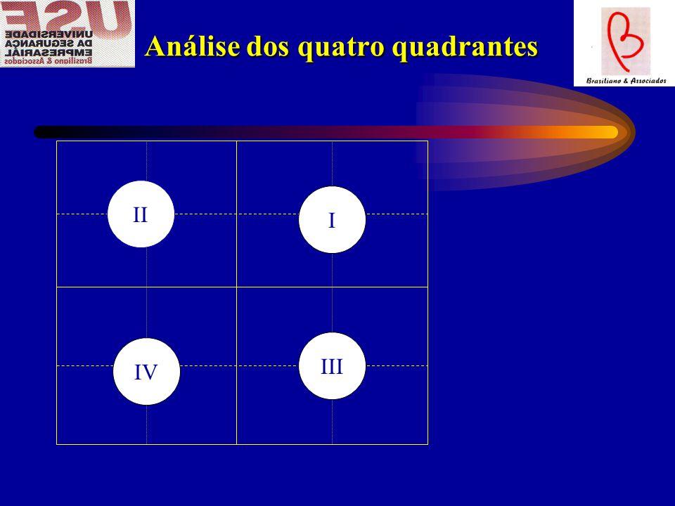 Análise dos quatro quadrantes Análise dos quatro quadrantes II I IV III