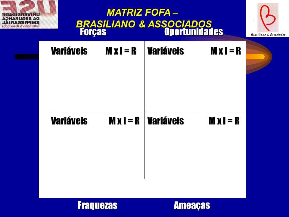 Variáveis M x I = R Oportunidades Ameaças Forças Fraquezas MATRIZ FOFA – BRASILIANO & ASSOCIADOS