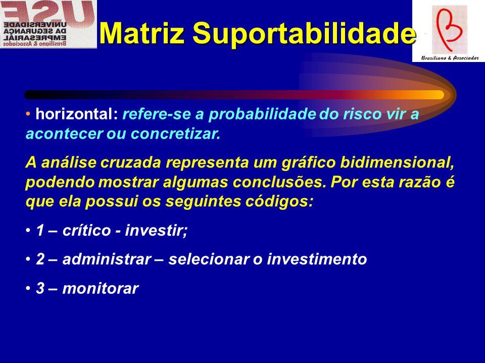 Matriz Suportabilidade Matriz Suportabilidade horizontal: refere-se a probabilidade do risco vir a acontecer ou concretizar.
