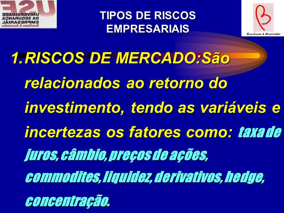 TIPOS DE RISCOS EMPRESARIAIS 1.RISCOS DE MERCADO:São relacionados ao retorno do investimento, tendo as variáveis e incertezas os fatores como: taxa de juros, câmbio, preços de ações, commodites, liquidez, derivativos, hedge, concentração.