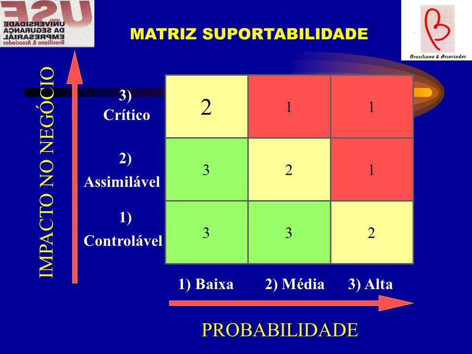 2 3 33 2 1 2 1 1 1) Baixa 2) Média 3) Alta Controlável 3) Crítico 2) Assimilável 1) PROBABILIDADE IMPACTO NO NEGÓCIO MATRIZ SUPORTABILIDADE
