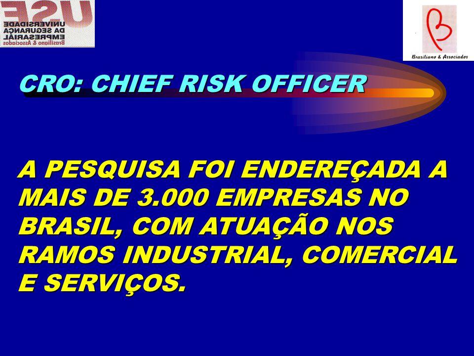 CRO: CHIEF RISK OFFICER A PESQUISA FOI ENDEREÇADA A MAIS DE 3.000 EMPRESAS NO BRASIL, COM ATUAÇÃO NOS RAMOS INDUSTRIAL, COMERCIAL E SERVIÇOS.