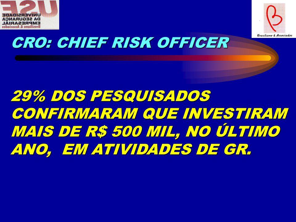 CRO: CHIEF RISK OFFICER 29% DOS PESQUISADOS CONFIRMARAM QUE INVESTIRAM MAIS DE R$ 500 MIL, NO ÚLTIMO ANO, EM ATIVIDADES DE GR.