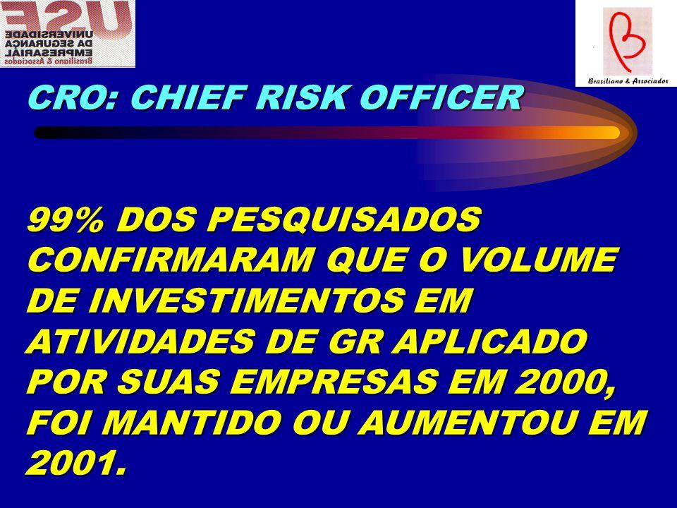CRO: CHIEF RISK OFFICER 99% DOS PESQUISADOS CONFIRMARAM QUE O VOLUME DE INVESTIMENTOS EM ATIVIDADES DE GR APLICADO POR SUAS EMPRESAS EM 2000, FOI MANTIDO OU AUMENTOU EM 2001.