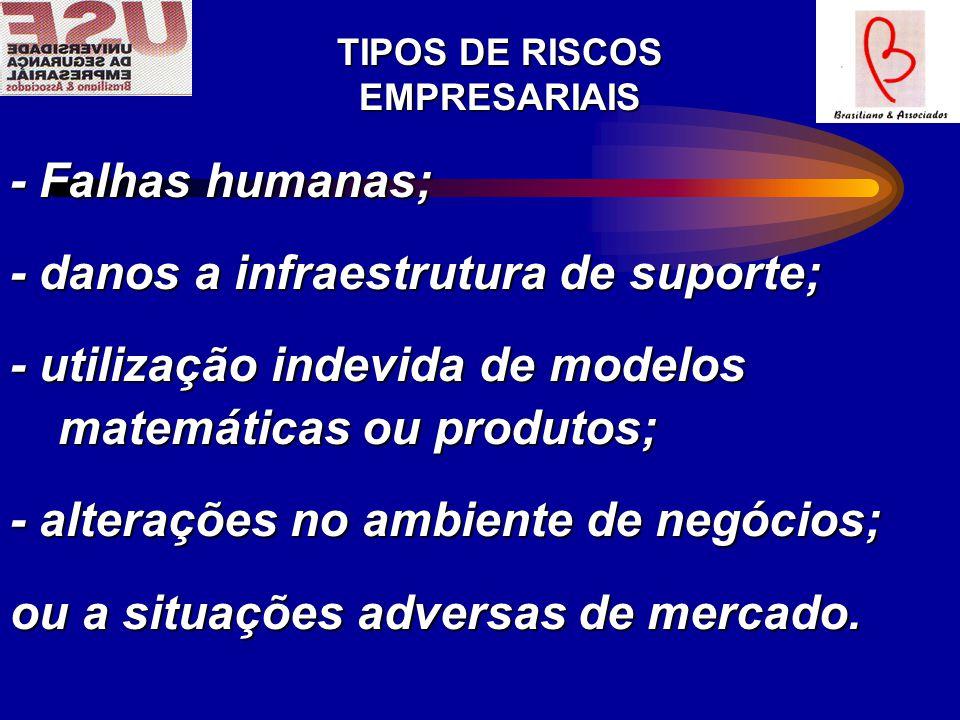 TIPOS DE RISCOS EMPRESARIAIS - Falhas humanas; - danos a infraestrutura de suporte; - utilização indevida de modelos matemáticas ou produtos; - alterações no ambiente de negócios; ou a situações adversas de mercado.
