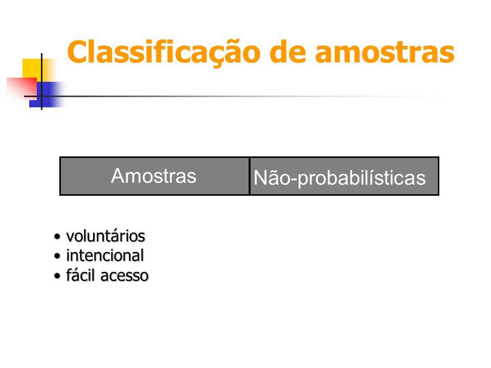 Classificação de amostras voluntários voluntários intencional intencional fácil acesso fácil acesso Não-probabilísticas Amostras