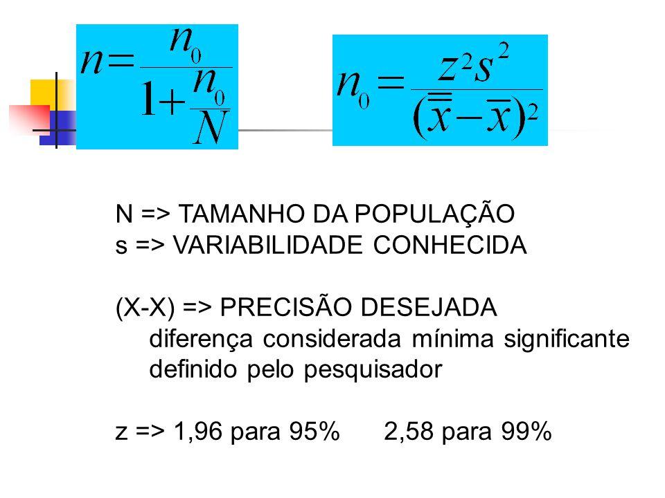 N => TAMANHO DA POPULAÇÃO s => VARIABILIDADE CONHECIDA (X-X) => PRECISÃO DESEJADA diferença considerada mínima significante definido pelo pesquisador