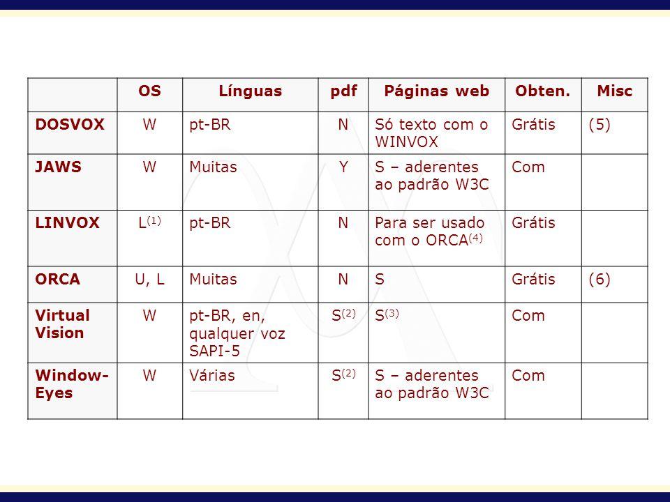 OSLínguaspdfPáginas webObten.Misc DOSVOXWpt-BRNSó texto com o WINVOX Grátis(5) JAWSWMuitasYS – aderentes ao padrão W3C Com LINVOXL (1) pt-BRNPara ser