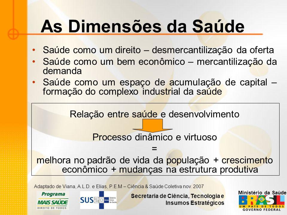 Secretaria de Ciência, Tecnologia e Insumos Estratégicos Ministério da Saúde As Dimensões da Saúde Saúde como um direito – desmercantilização da ofert