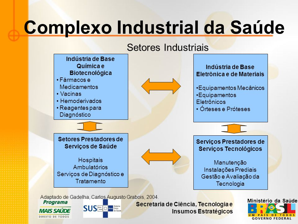 Secretaria de Ciência, Tecnologia e Insumos Estratégicos Ministério da Saúde Complexo Industrial da Saúde Setores Industriais Adaptado de Gadelha, Car