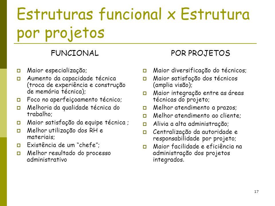 17 Estruturas funcional x Estrutura por projetos FUNCIONAL Maior especialização; Aumento da capacidade técnica (troca de experiência e construção de m