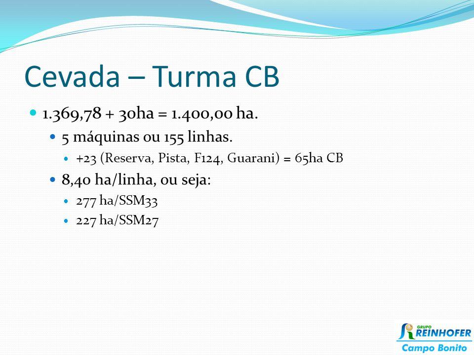 Cevada – Turma CB 1.369,78 + 30ha = 1.400,00 ha. 5 máquinas ou 155 linhas. +23 (Reserva, Pista, F124, Guarani) = 65ha CB 8,40 ha/linha, ou seja: 277 h