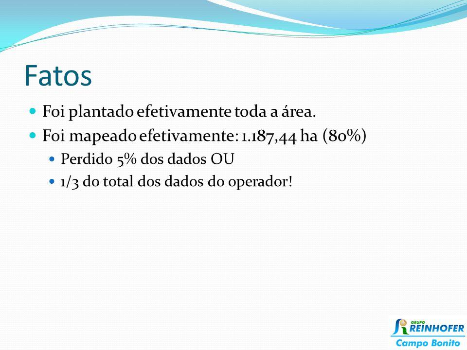 Fatos Foi plantado efetivamente toda a área. Foi mapeado efetivamente: 1.187,44 ha (80%) Perdido 5% dos dados OU 1/3 do total dos dados do operador!