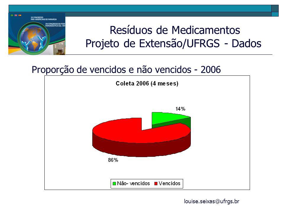 louise.seixas@ufrgs.br Resíduos de Medicamentos Projeto de Extensão/UFRGS - Dados Proporção de vencidos e não vencidos - 2006