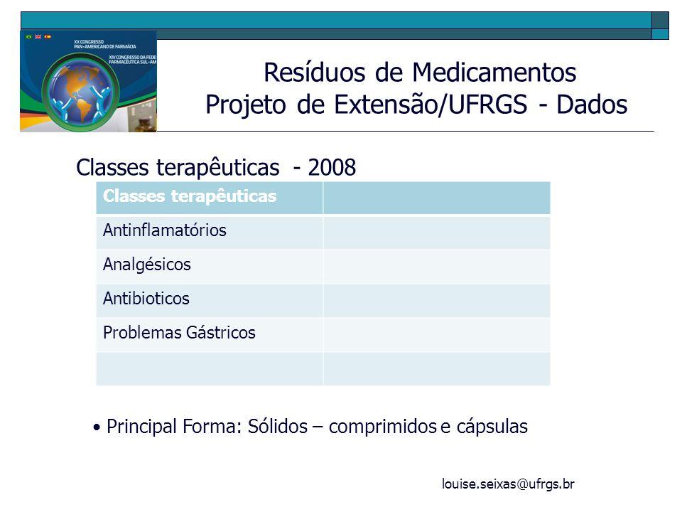 louise.seixas@ufrgs.br Resíduos de Medicamentos Projeto de Extensão/UFRGS - Dados Classes terapêuticas - 2008 Classes terapêuticas Antinflamatórios An