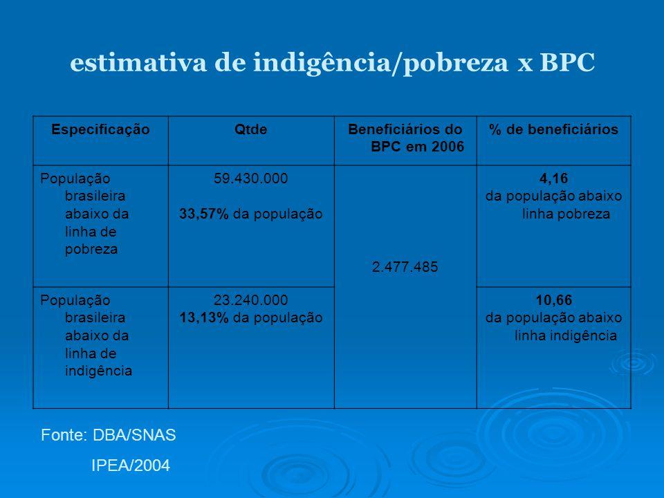 estimativa de indigência/pobreza x BPC EspecificaçãoQtdeBeneficiários do BPC em 2006 % de beneficiários População brasileira abaixo da linha de pobreza 59.430.000 33,57% da população 2.477.485 4,16 da população abaixo linha pobreza População brasileira abaixo da linha de indigência 23.240.000 13,13% da população 10,66 da população abaixo linha indigência Fonte: DBA/SNAS IPEA/2004