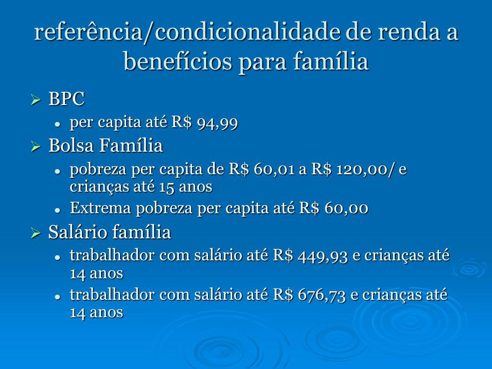referência/condicionalidade de renda a benefícios para família BPC BPC per capita até R$ 94,99 per capita até R$ 94,99 Bolsa Família Bolsa Família pobreza per capita de R$ 60,01 a R$ 120,00/ e crianças até 15 anos pobreza per capita de R$ 60,01 a R$ 120,00/ e crianças até 15 anos Extrema pobreza per capita até R$ 60,00 Extrema pobreza per capita até R$ 60,00 Salário família Salário família trabalhador com salário até R$ 449,93 e crianças até 14 anos trabalhador com salário até R$ 449,93 e crianças até 14 anos trabalhador com salário até R$ 676,73 e crianças até 14 anos trabalhador com salário até R$ 676,73 e crianças até 14 anos