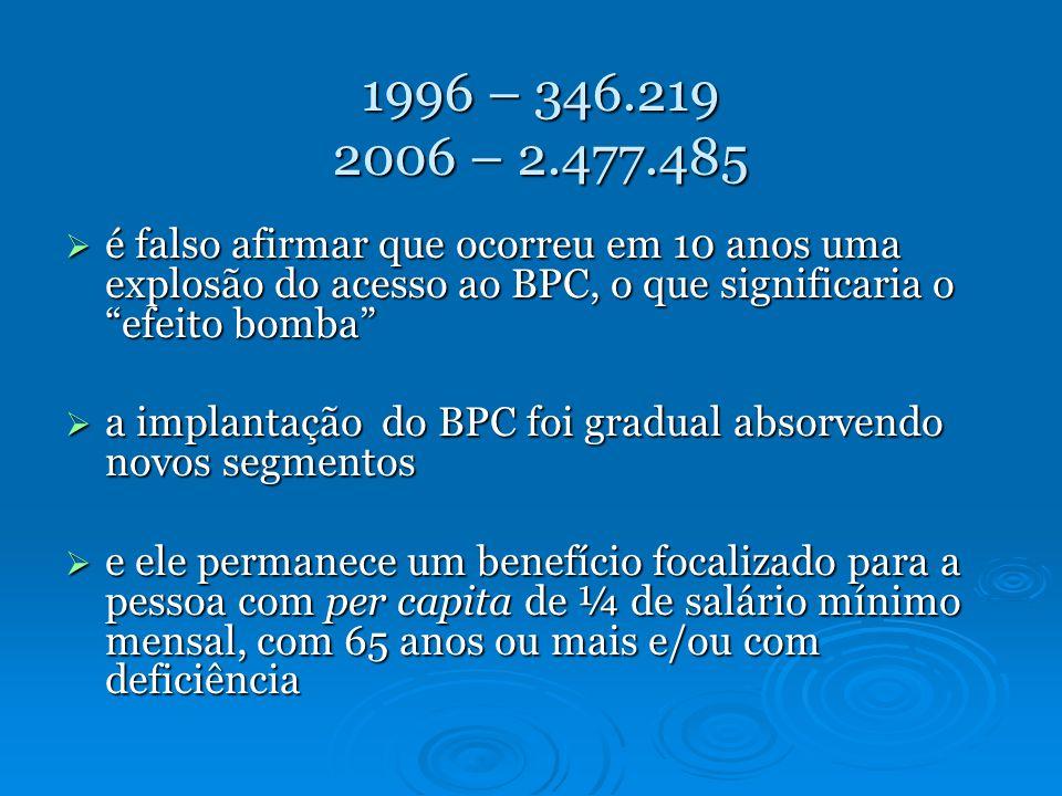 1996 – 346.219 2006 – 2.477.485 é falso afirmar que ocorreu em 10 anos uma explosão do acesso ao BPC, o que significaria o efeito bomba é falso afirmar que ocorreu em 10 anos uma explosão do acesso ao BPC, o que significaria o efeito bomba a implantação do BPC foi gradual absorvendo novos segmentos a implantação do BPC foi gradual absorvendo novos segmentos e ele permanece um benefício focalizado para a pessoa com per capita de ¼ de salário mínimo mensal, com 65 anos ou mais e/ou com deficiência e ele permanece um benefício focalizado para a pessoa com per capita de ¼ de salário mínimo mensal, com 65 anos ou mais e/ou com deficiência